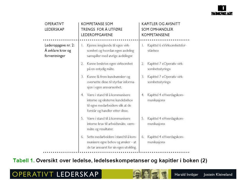 Tabell 1. Oversikt over ledelse, ledelseskompetanser og kapitler i boken (2)