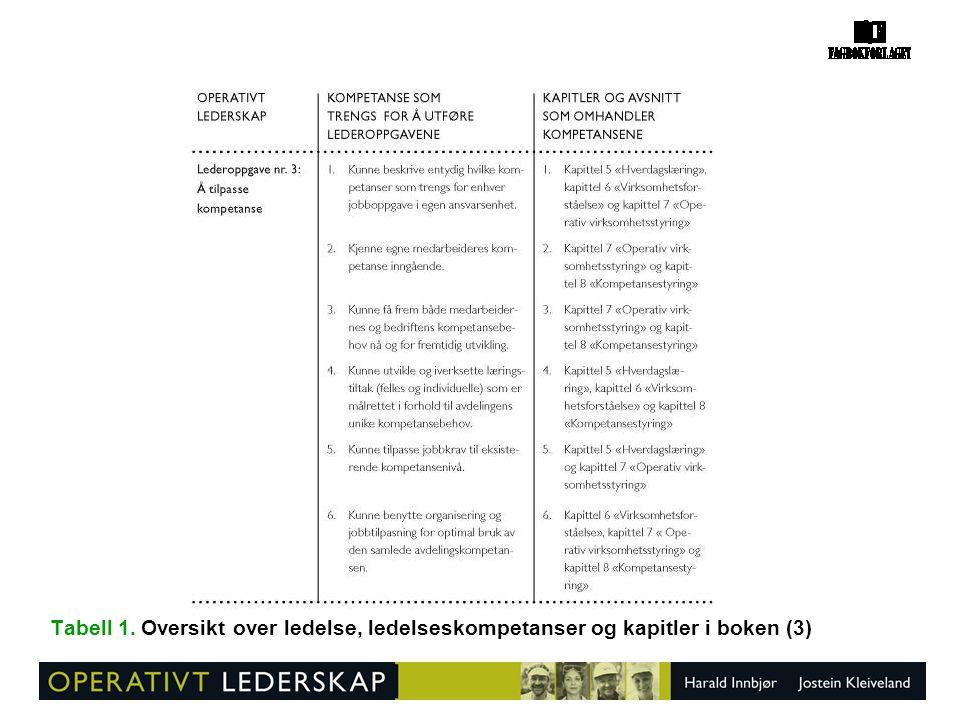 Tabell 1. Oversikt over ledelse, ledelseskompetanser og kapitler i boken (3)