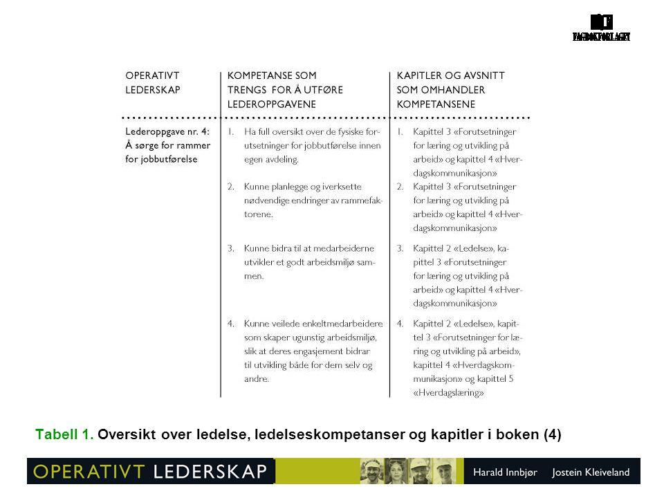 Tabell 1. Oversikt over ledelse, ledelseskompetanser og kapitler i boken (4)