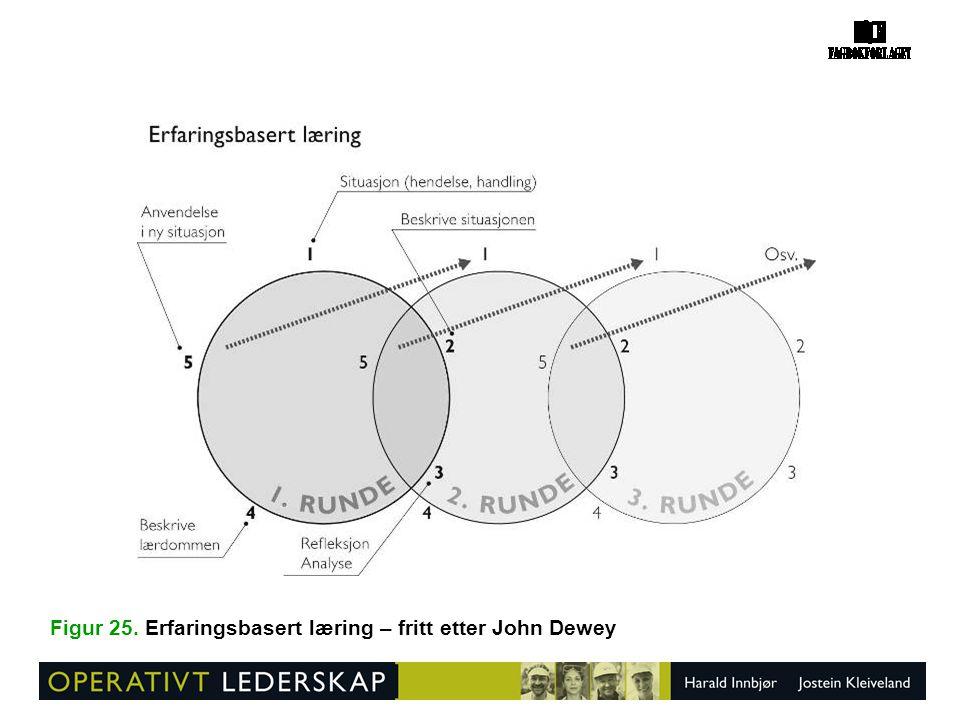 Figur 25. Erfaringsbasert læring – fritt etter John Dewey