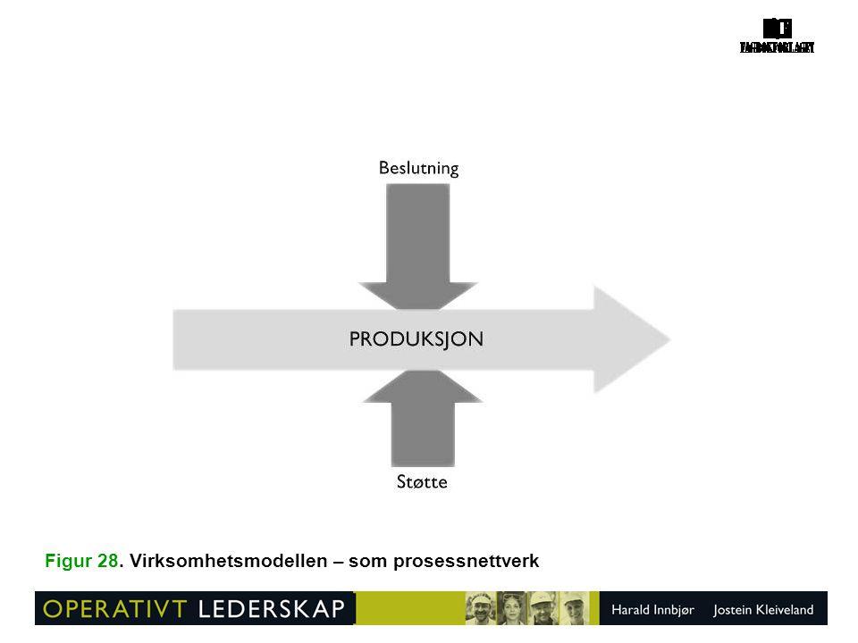 Figur 28. Virksomhetsmodellen – som prosessnettverk