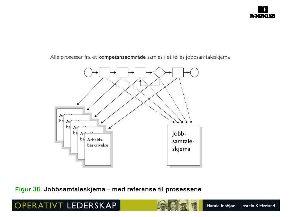 Figur 38. Jobbsamtaleskjema – med referanse til prosessene