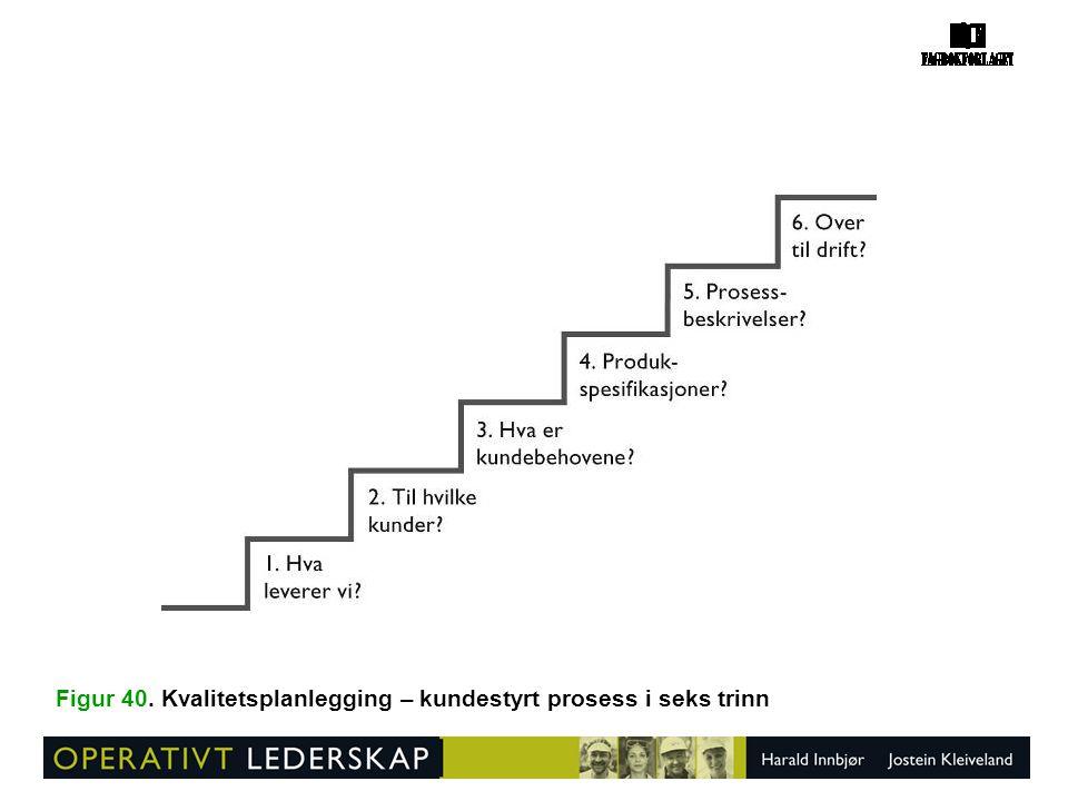 Figur 40. Kvalitetsplanlegging – kundestyrt prosess i seks trinn
