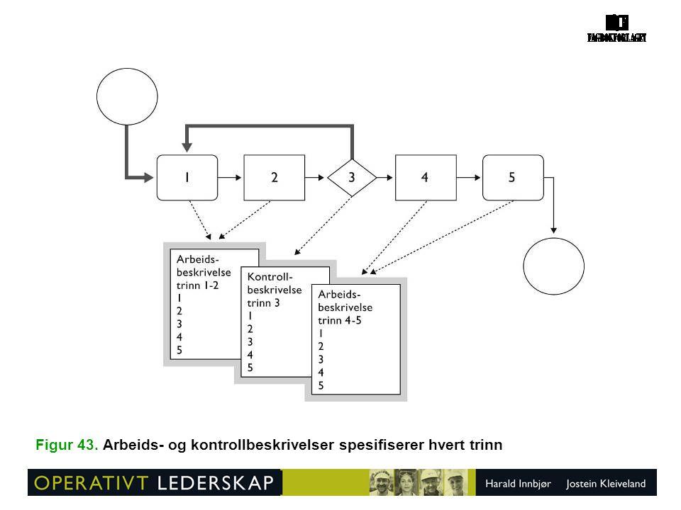 Figur 43. Arbeids- og kontrollbeskrivelser spesifiserer hvert trinn