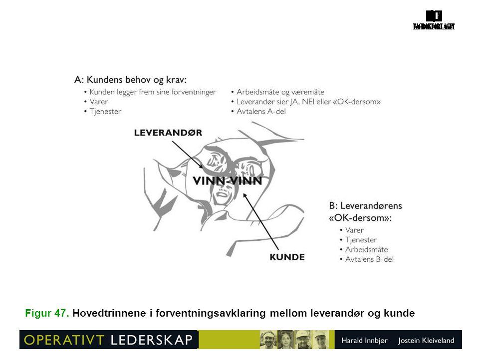 Figur 47. Hovedtrinnene i forventningsavklaring mellom leverandør og kunde