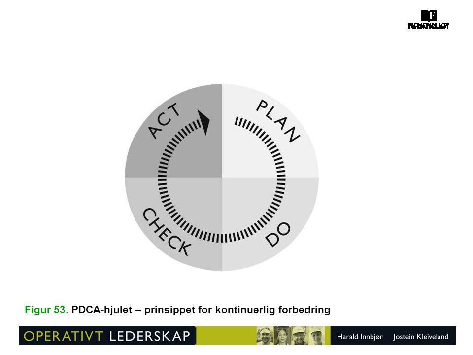 Figur 53. PDCA-hjulet – prinsippet for kontinuerlig forbedring