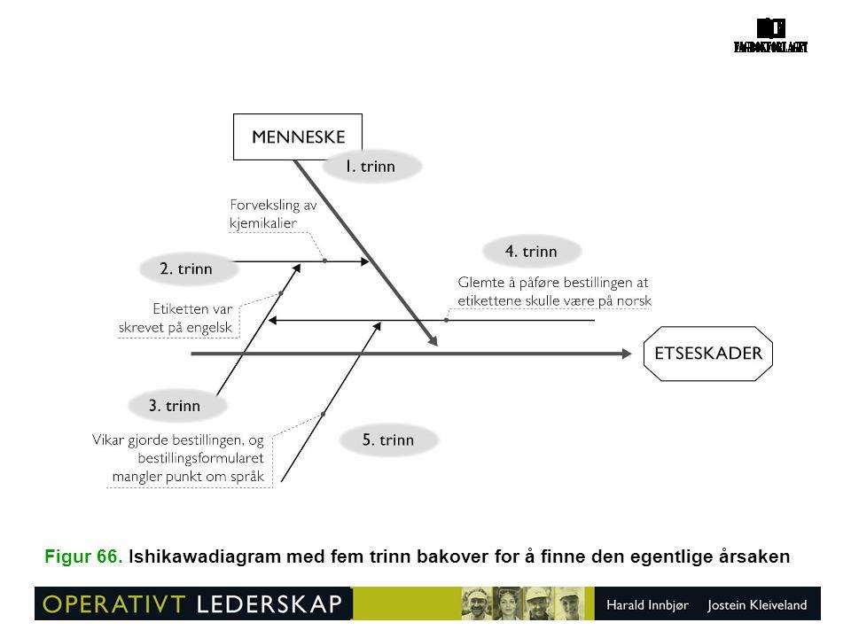 Figur 66. Ishikawadiagram med fem trinn bakover for å finne den egentlige årsaken