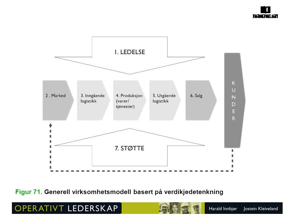Figur 71. Generell virksomhetsmodell basert på verdikjedetenkning