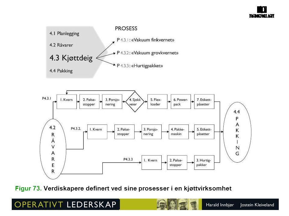 Figur 73. Verdiskapere definert ved sine prosesser i en kjøttvirksomhet