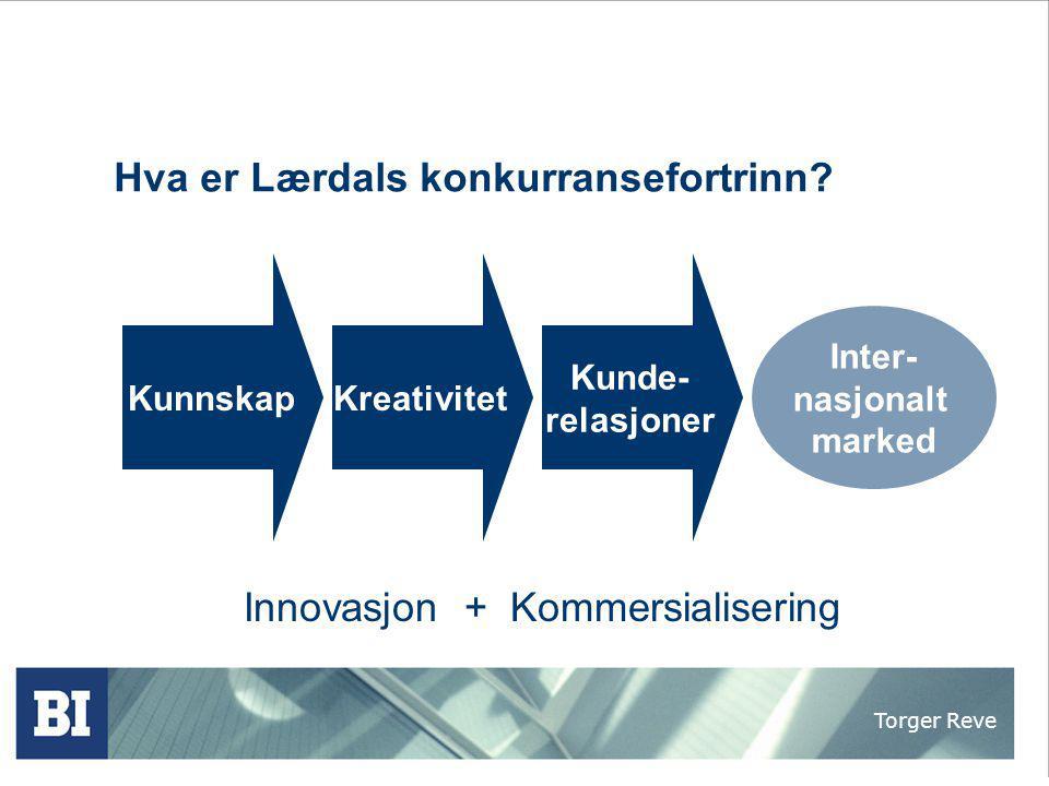 Torger Reve Hva er Lærdals konkurransefortrinn? Innovasjon + Kommersialisering KunnskapKreativitet Kunde- relasjoner Inter- nasjonalt marked