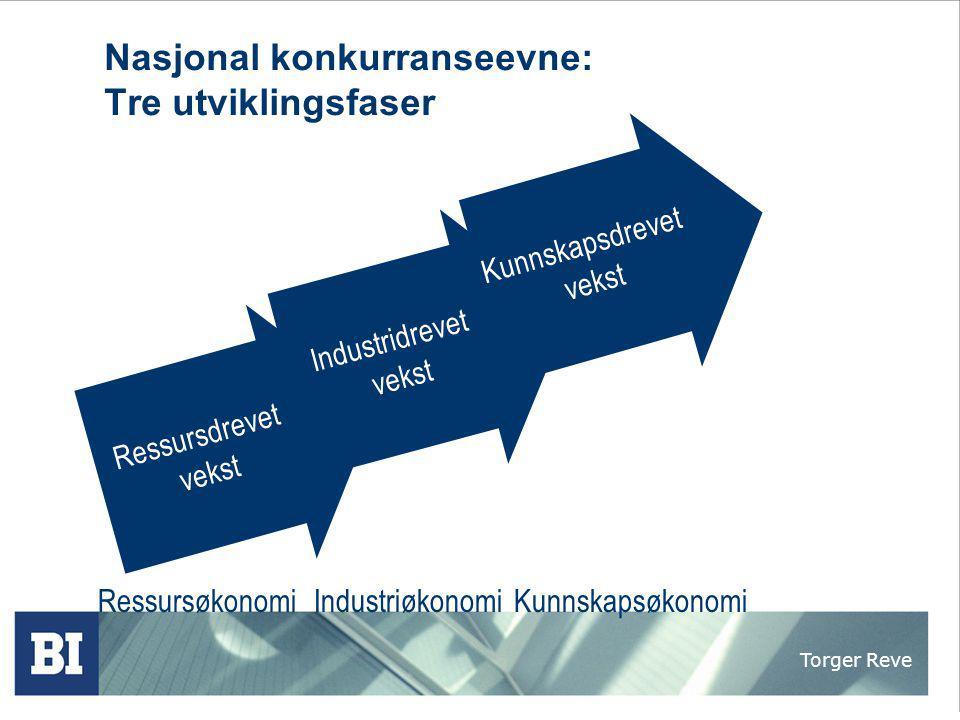 Torger Reve Nasjonal konkurranseevne: Tre utviklingsfaser RessursøkonomiIndustriøkonomiKunnskapsøkonomi Ressursdrevet vekst Industridrevet vekst Kunns