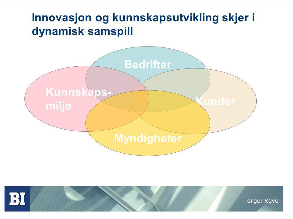 Torger Reve Innovasjon og kunnskapsutvikling skjer i dynamisk samspill Bedrifter Kunder Kunnskaps- miljø Myndigheter