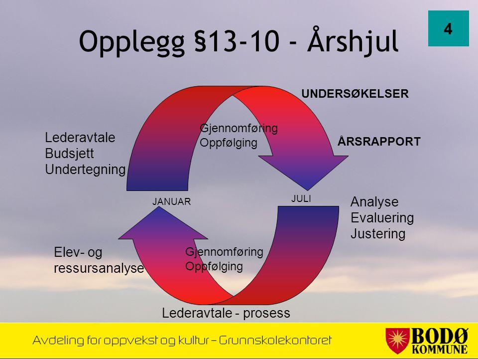 Opplegg §13-10 - Årshjul 4 UNDERSØKELSER Analyse Evaluering Justering Lederavtale - prosess Elev- og ressursanalyse Lederavtale Budsjett Undertegning