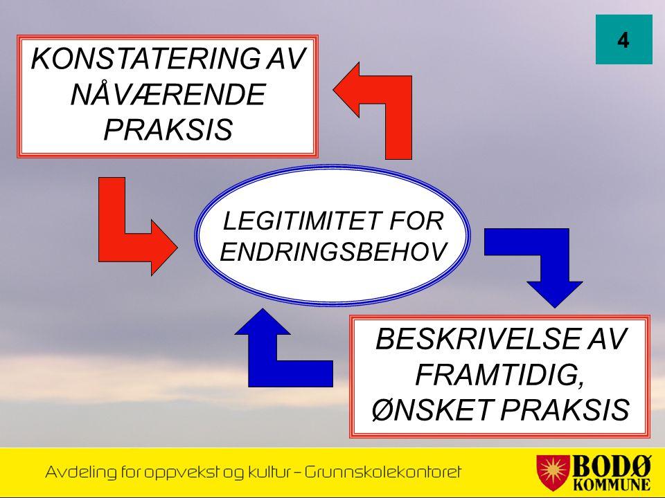 KONSTATERING AV NÅVÆRENDE PRAKSIS 4 BESKRIVELSE AV FRAMTIDIG, ØNSKET PRAKSIS LEGITIMITET FOR ENDRINGSBEHOV