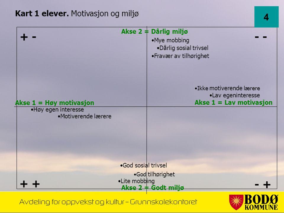 - - + + - + Kart 1 elever. Motivasjon og miljø •Mye mobbing •Fravær av tilhørighet •Dårlig sosial trivsel •God tilhørighet •God sosial trivsel •Lite m