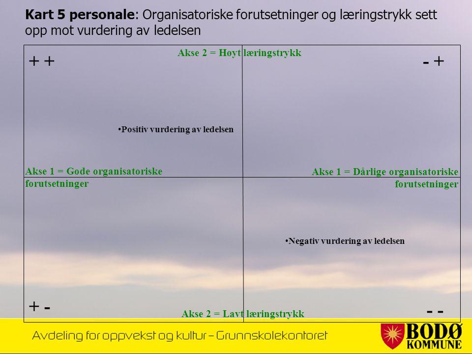 Akse 1 = Gode organisatoriske forutsetninger Kart 5 personale: Organisatoriske forutsetninger og læringstrykk sett opp mot vurdering av ledelsen Akse
