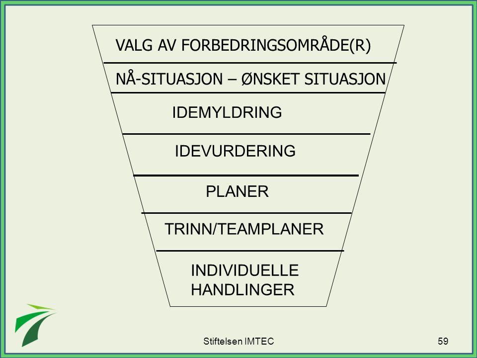 VALG AV FORBEDRINGSOMRÅDE(R) NÅ-SITUASJON – ØNSKET SITUASJON IDEMYLDRING IDEVURDERING PLANER TRINN/TEAMPLANER INDIVIDUELLE HANDLINGER 59