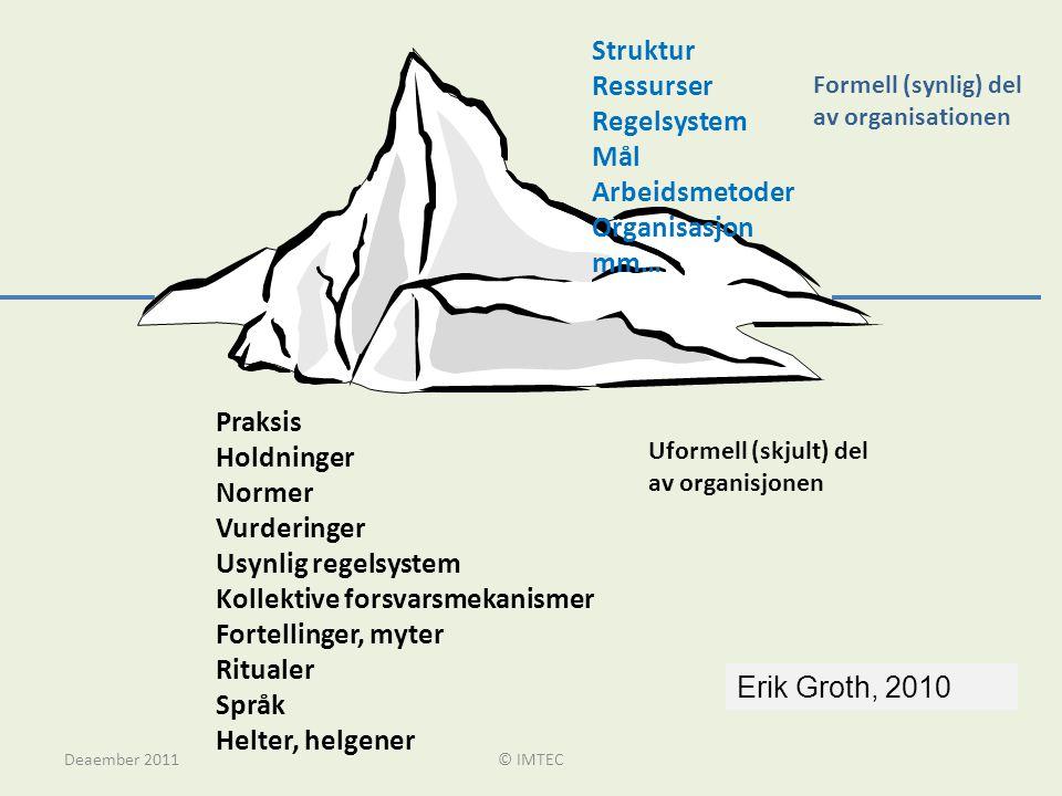 Formell (synlig) del av organisationen Struktur Ressurser Regelsystem Mål Arbeidsmetoder Organisasjon mm… Uformell (skjult) del av organisjonen Praksi