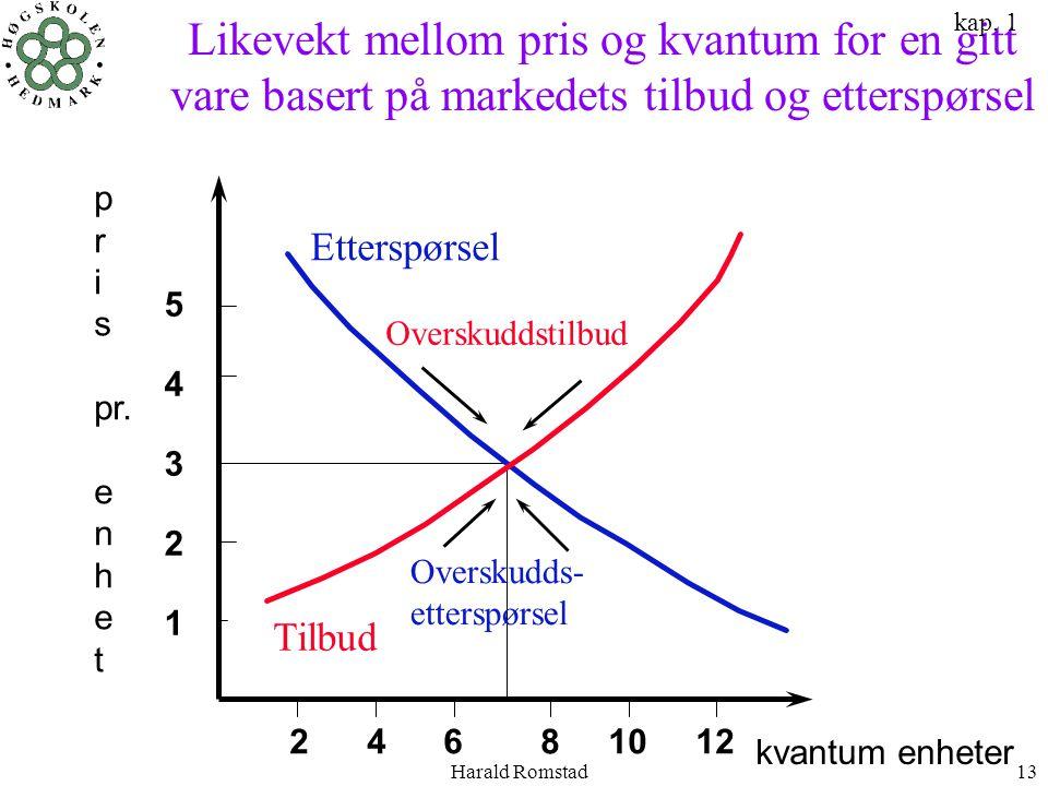 Harald Romstad13 Likevekt mellom pris og kvantum for en gitt vare basert på markedets tilbud og etterspørsel Tilbud Etterspørsel 5432154321 2 4 6 8 10