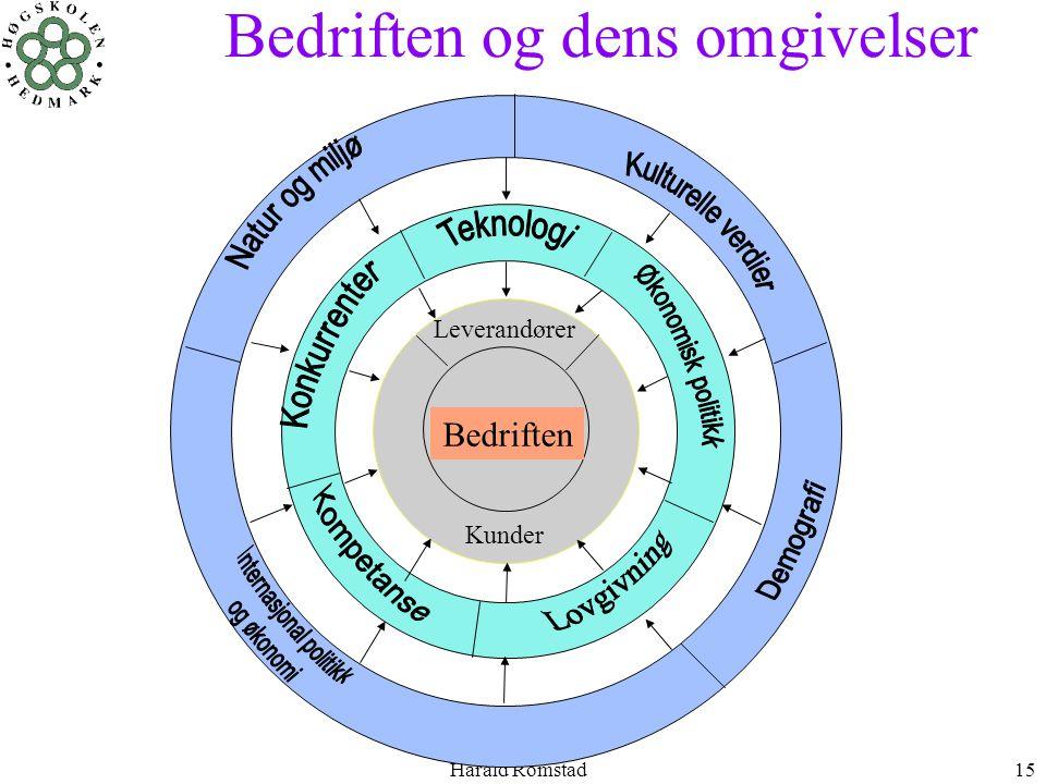 Harald Romstad15 Kunder Leverandører Bedriften Bedriften og dens omgivelser