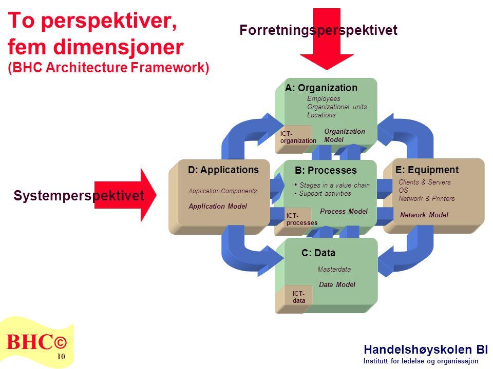 Handelshøyskolen BI Institutt for ledelse og organisasjon BHC © 10 To perspektiver, fem dimensjoner (BHC Architecture Framework) Employees Organizatio