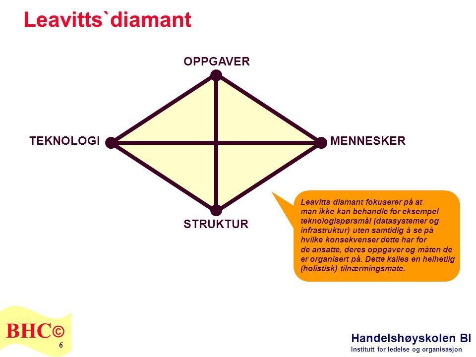 Handelshøyskolen BI Institutt for ledelse og organisasjon BHC © 6 STRUKTUR OPPGAVER MENNESKERTEKNOLOGI Leavitts`diamant Leavitts diamant fokuserer på