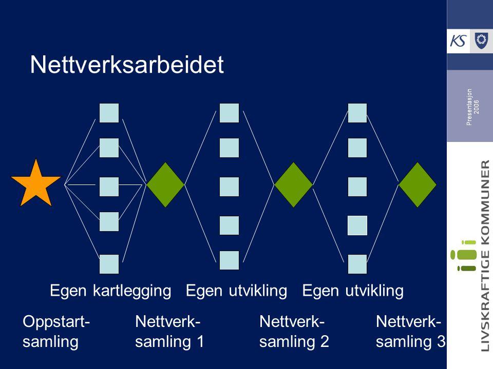 Presentasjon 2006 Oppstart- samling Nettverk- samling 1 Nettverk- samling 2 Nettverk- samling 3 Nettverksarbeidet Egen kartleggingEgen utvikling