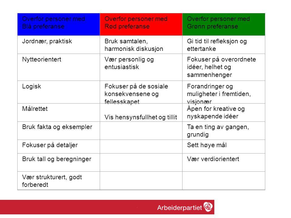 Overfor personer med Blå preferanse Overfor personer med Rød preferanse Overfor personer med Grønn preferanse Jordnær, praktiskBruk samtalen, harmonis