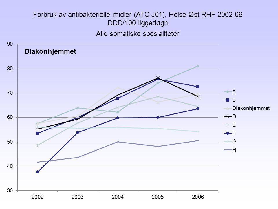 Forbruk av antibakterielle midler (ATC J01), Helse Øst RHF 2002-06 DDD/100 liggedøgn Alle somatiske spesialiteter Diakonhjemmet
