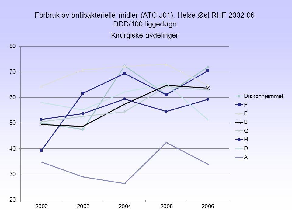 Forbruk av antibakterielle midler (ATC J01), Helse Øst RHF 2002-06 DDD/100 liggedøgn Kirurgiske avdelinger