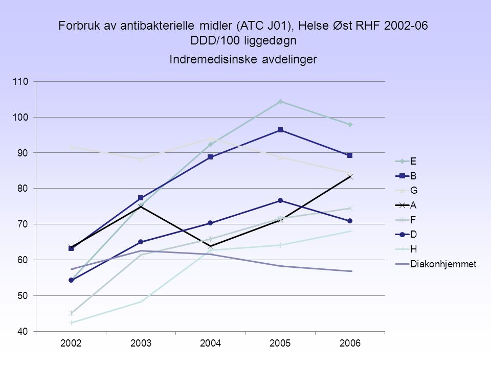 Forbruk av antibakterielle midler (ATC J01), Helse Øst RHF 2002-06 DDD/100 liggedøgn Indremedisinske avdelinger