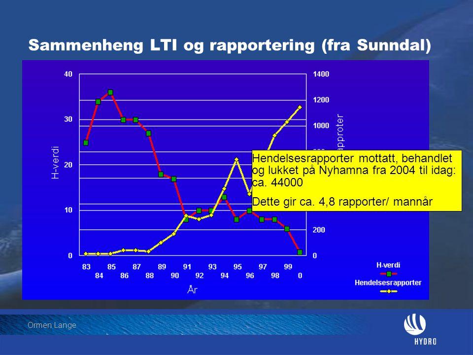 Date: 2004-01-23 • Page: 19 • Hydro Oil & Energy Ormen Lange Sammenheng LTI og rapportering (fra Sunndal) Hendelsesrapporter mottatt, behandlet og luk