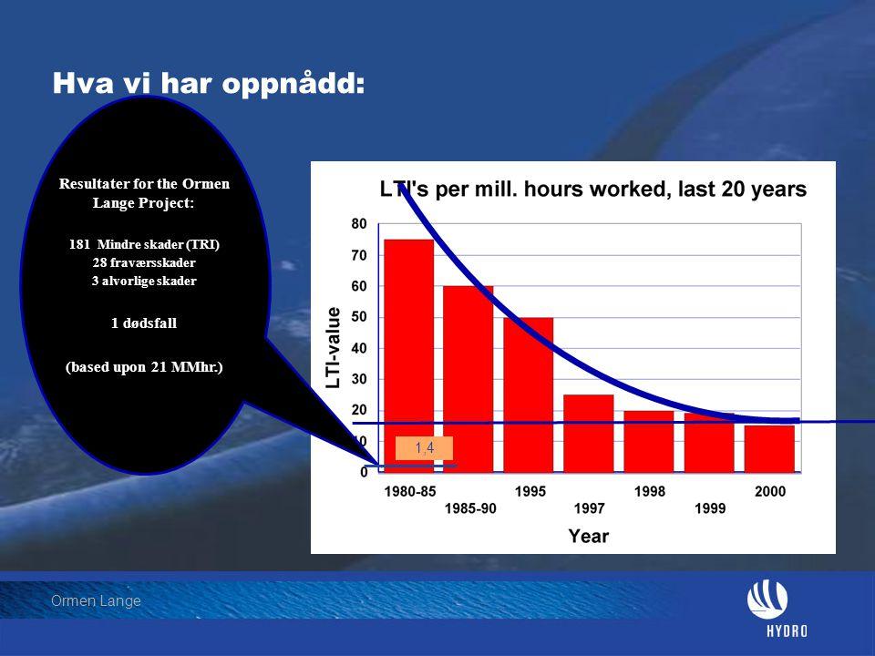 Date: 2004-01-23 • Page: 9 • Hydro Oil & Energy Ormen Lange Hva vi har oppnådd: Resultater for the Ormen Lange Project: 181 Mindre skader (TRI) 28 fra