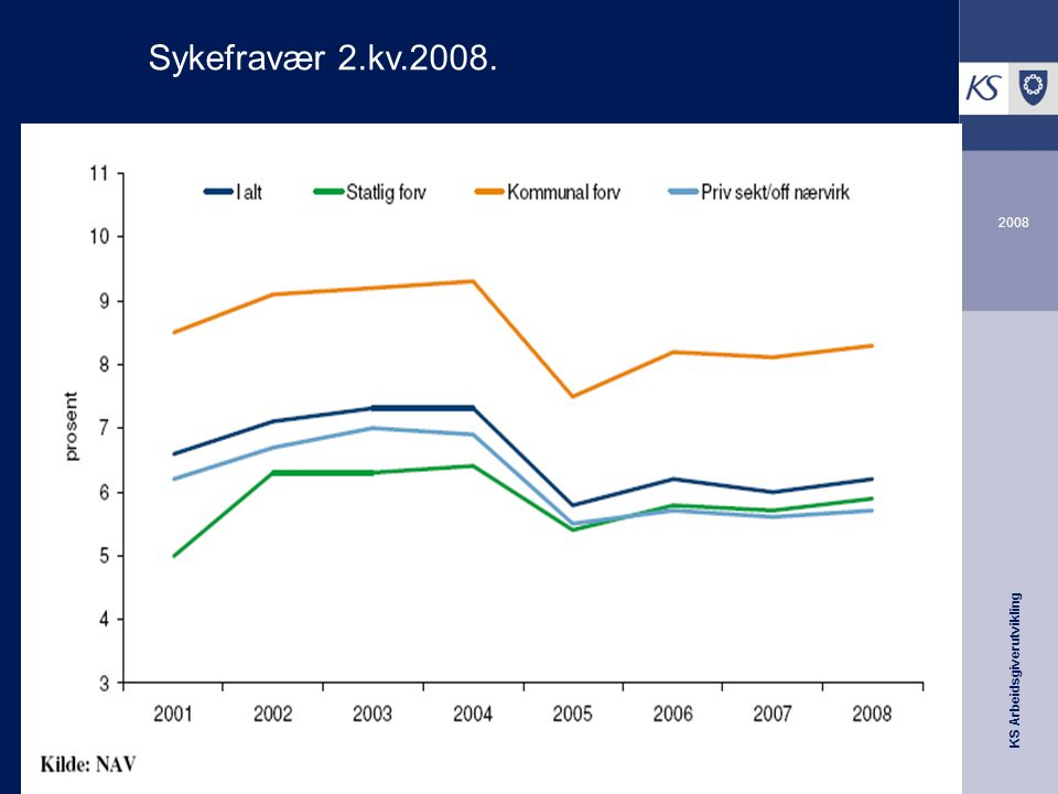 KS Arbeidsgiverutvikling 2008 Sykefravær 2.kv.2008.