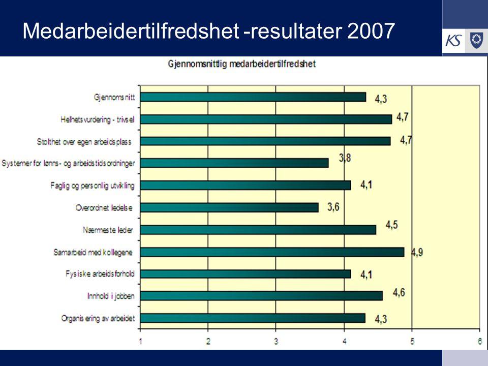 KS Arbeidsgiverutvikling 2008 Medarbeidertilfredshet -resultater 2007 4,3 4,6 4,1 4,9 4,5 3,6 4,1 3,8 4,7 4,3