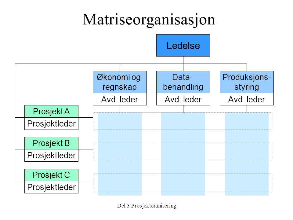 Del 3 Prosjektoranisering Ledelse Produksjons- styring Data- behandling Økonomi og regnskap Prosjekt A Prosjekt B Prosjekt C Prosjektleder Avd. leder