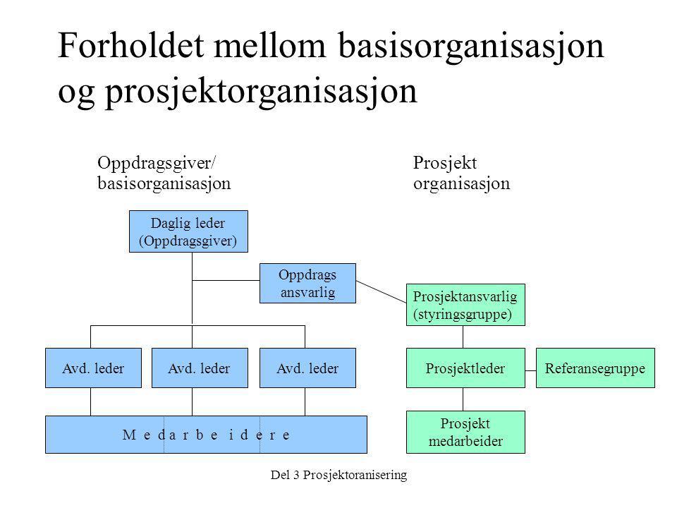 Del 3 Prosjektoranisering Oppdragsgiver/ basisorganisasjon Oppdrags ansvarlig Avd.