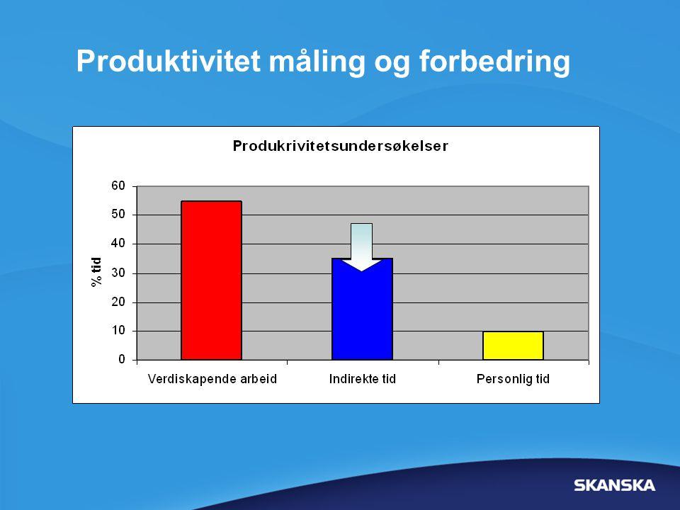 Produktivitet måling og forbedring