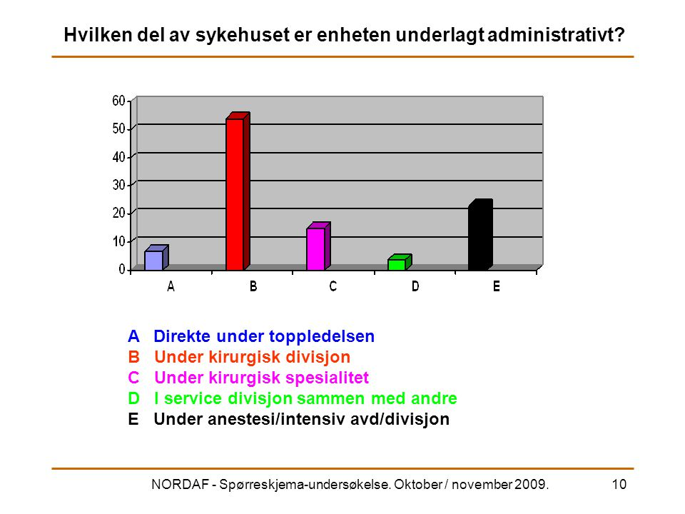 NORDAF - Spørreskjema-undersøkelse. Oktober / november 2009.10 Hvilken del av sykehuset er enheten underlagt administrativt? A Direkte under toppledel