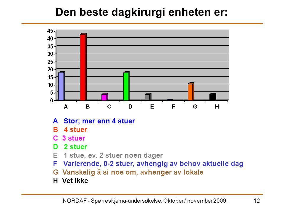NORDAF - Spørreskjema-undersøkelse. Oktober / november 2009.12 Den beste dagkirurgi enheten er: A Stor; mer enn 4 stuer B 4 stuer C 3 stuer D 2 stuer
