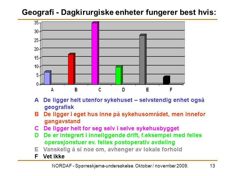 NORDAF - Spørreskjema-undersøkelse. Oktober / november 2009.13 Geografi - Dagkirurgiske enheter fungerer best hvis: A De ligger helt utenfor sykehuset