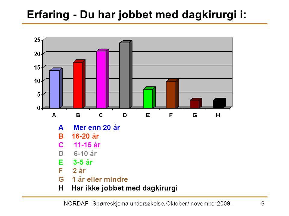 NORDAF - Spørreskjema-undersøkelse. Oktober / november 2009.6 Erfaring - Du har jobbet med dagkirurgi i: A Mer enn 20 år B 16-20 år C 11-15 år D 6-10