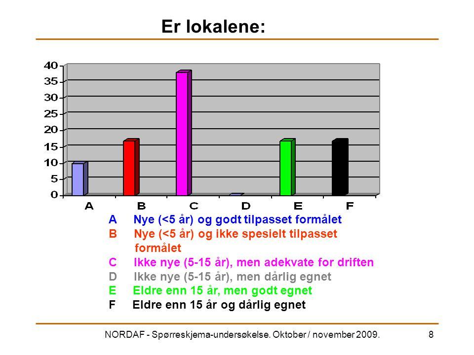 NORDAF - Spørreskjema-undersøkelse. Oktober / november 2009.8 Er lokalene: A Nye (<5 år) og godt tilpasset formålet B Nye (<5 år) og ikke spesielt til