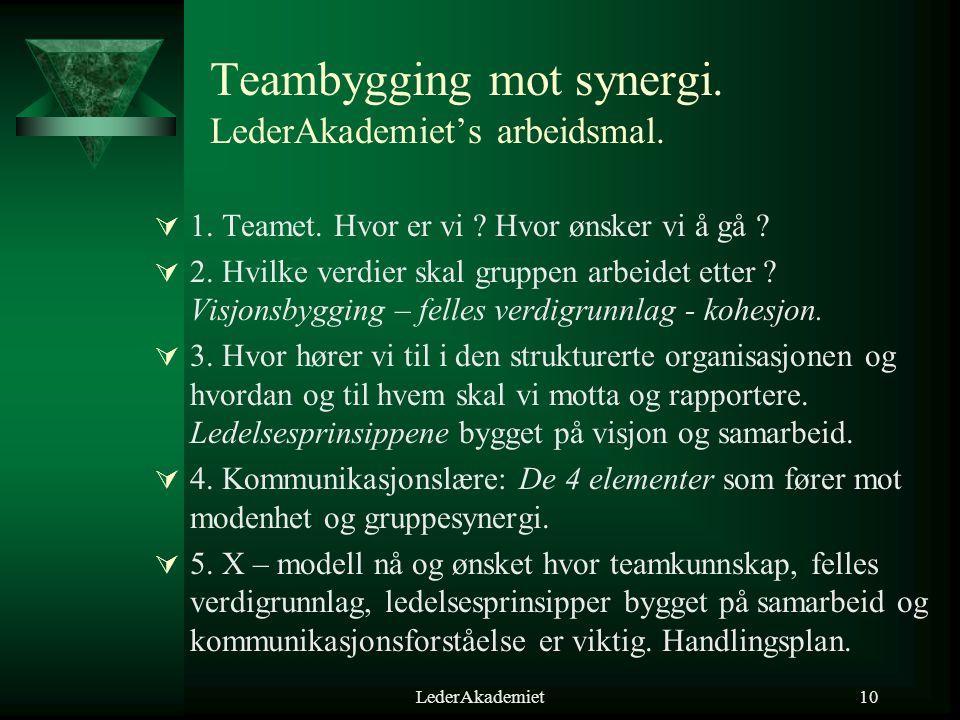 LederAkademiet10 Teambygging mot synergi. LederAkademiet's arbeidsmal.  1. Teamet. Hvor er vi ? Hvor ønsker vi å gå ?  2. Hvilke verdier skal gruppe