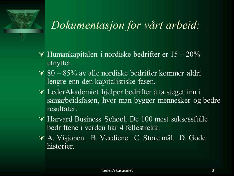 LederAkademiet3 Dokumentasjon for vårt arbeid:  Humankapitalen i nordiske bedrifter er 15 – 20% utnyttet.  80 – 85% av alle nordiske bedrifter komme