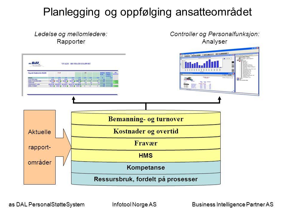 as DAL PersonalStøtteSystem Business Intelligence Partner AS Infotool Norge AS For hvert rapportområde er det definert indikatorer basert på data i VIVALDI.