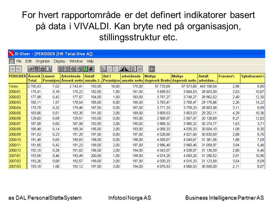as DAL PersonalStøtteSystem Business Intelligence Partner AS Infotool Norge AS Data trekkes ut fra VIVALDI og danner grunnlag for informasjon i rapportløsning