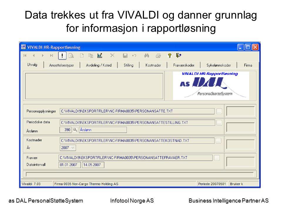 as DAL PersonalStøtteSystem Business Intelligence Partner AS Infotool Norge AS Eksempel strategisk rapport