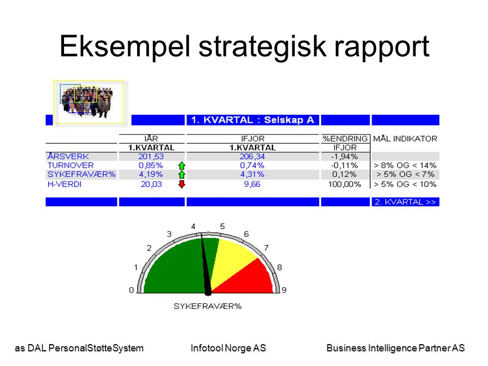 as DAL PersonalStøtteSystem Business Intelligence Partner AS Infotool Norge AS Eksempel strategisk rapport