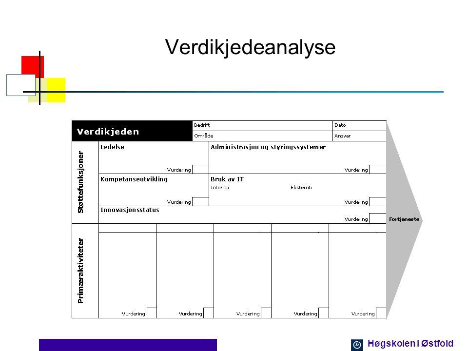 Høgskolen i Østfold Verdikjedeanalyse Verdikjeden Verdikjeden gir en gjennomgående beskrivelse av bedriftens hovedaktiviteter internt.